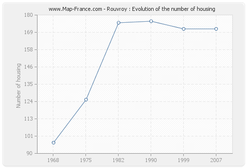 Rouvroy : Evolution of the number of housing
