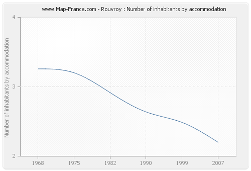 Rouvroy : Number of inhabitants by accommodation