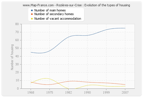 Rozières-sur-Crise : Evolution of the types of housing