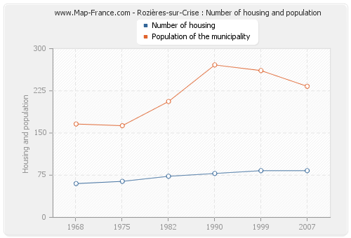 Rozières-sur-Crise : Number of housing and population
