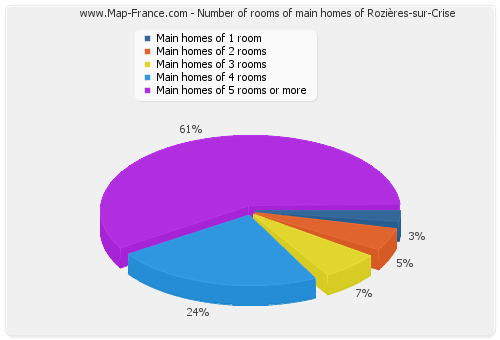 Number of rooms of main homes of Rozières-sur-Crise