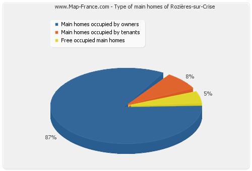 Type of main homes of Rozières-sur-Crise