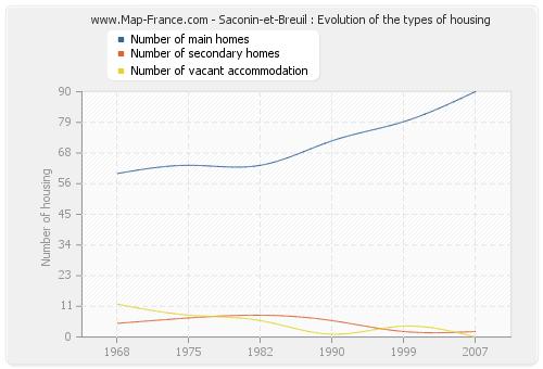 Saconin-et-Breuil : Evolution of the types of housing