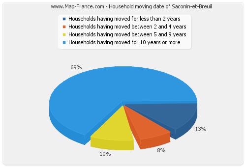 Household moving date of Saconin-et-Breuil