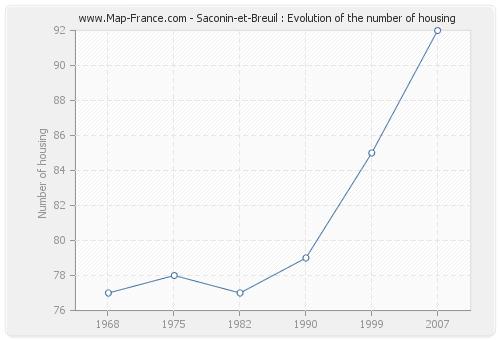 Saconin-et-Breuil : Evolution of the number of housing