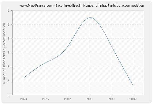 Saconin-et-Breuil : Number of inhabitants by accommodation