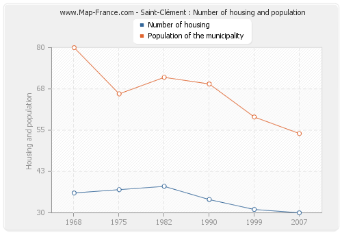 Saint-Clément : Number of housing and population