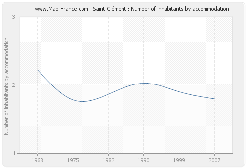 Saint-Clément : Number of inhabitants by accommodation