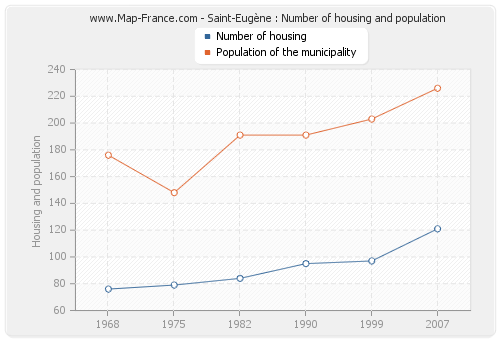 Saint-Eugène : Number of housing and population