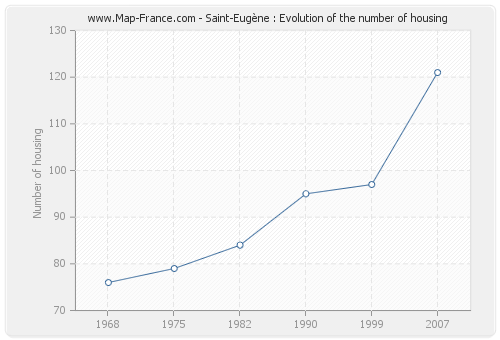 Saint-Eugène : Evolution of the number of housing
