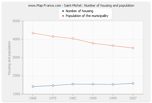 Saint-Michel : Number of housing and population