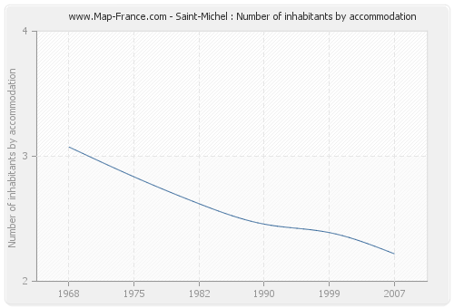 Saint-Michel : Number of inhabitants by accommodation