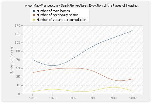 Saint-Pierre-Aigle : Evolution of the types of housing