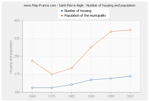 Saint-Pierre-Aigle : Number of housing and population