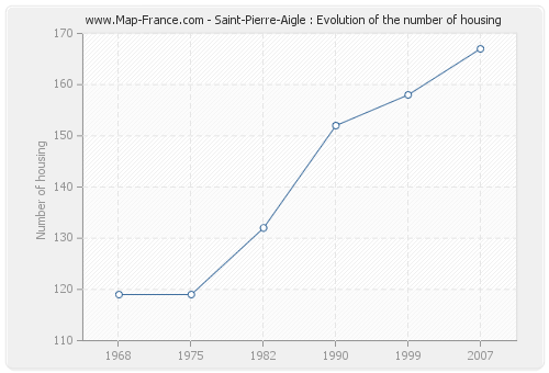 Saint-Pierre-Aigle : Evolution of the number of housing