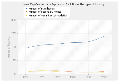 Septmonts : Evolution of the types of housing