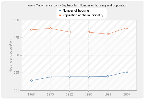 Septmonts : Number of housing and population