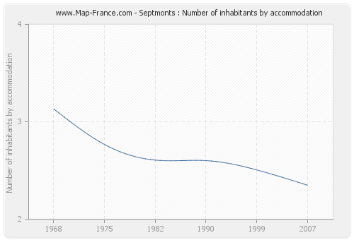 Septmonts : Number of inhabitants by accommodation