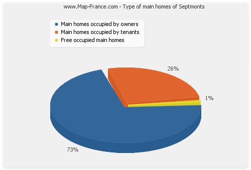 Type of main homes of Septmonts