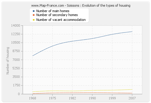 Soissons : Evolution of the types of housing