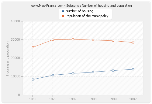 Soissons : Number of housing and population