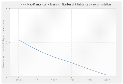 Soissons : Number of inhabitants by accommodation