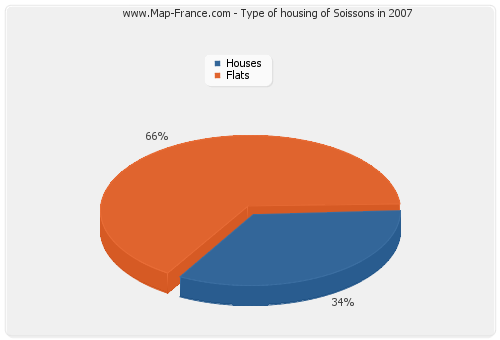 Type of housing of Soissons in 2007