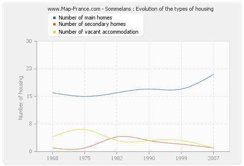 Sommelans : Evolution of the types of housing