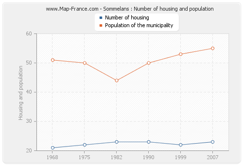Sommelans : Number of housing and population