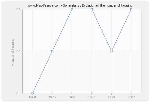 Sommelans : Evolution of the number of housing