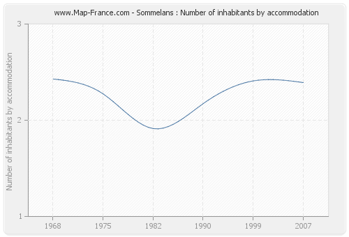 Sommelans : Number of inhabitants by accommodation