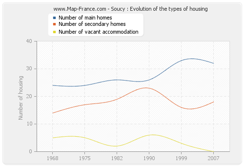 Soucy : Evolution of the types of housing