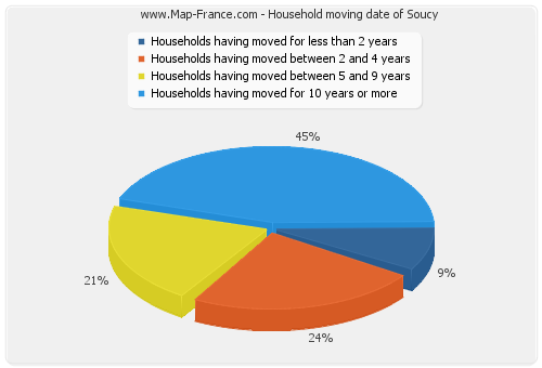 Household moving date of Soucy