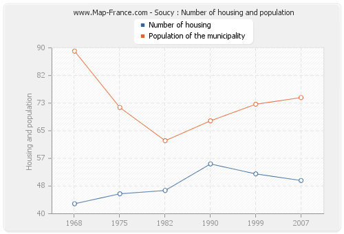 Soucy : Number of housing and population
