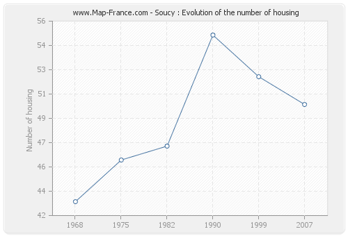 Soucy : Evolution of the number of housing