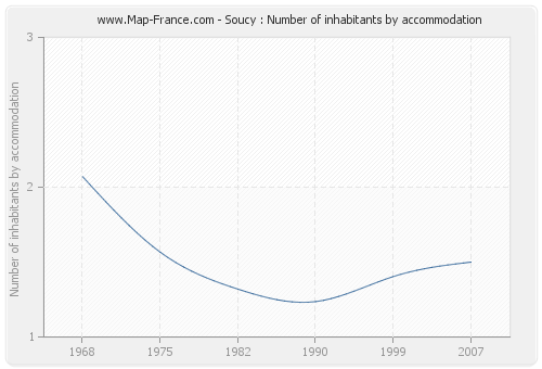 Soucy : Number of inhabitants by accommodation