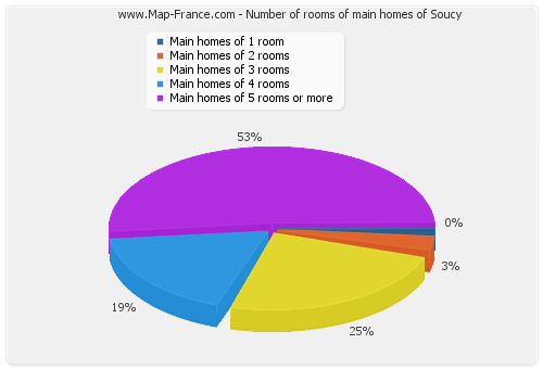 Number of rooms of main homes of Soucy