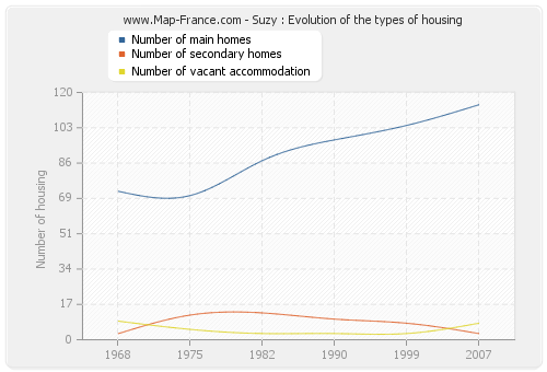 Suzy : Evolution of the types of housing