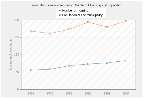 Suzy : Number of housing and population