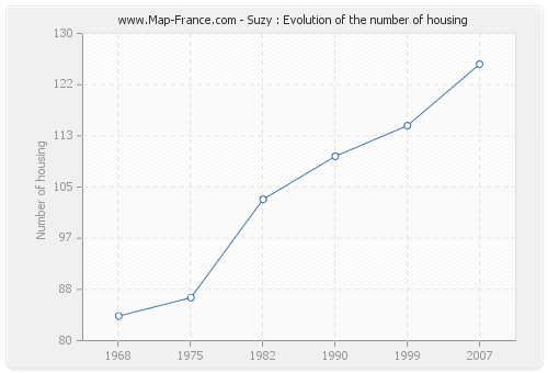 Suzy : Evolution of the number of housing