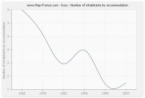 Suzy : Number of inhabitants by accommodation