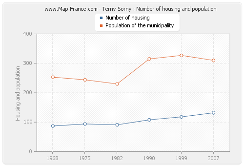 Terny-Sorny : Number of housing and population