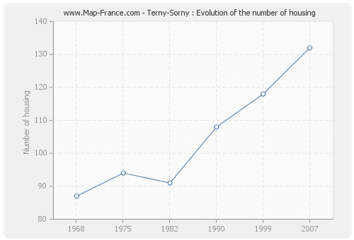 Terny-Sorny : Evolution of the number of housing