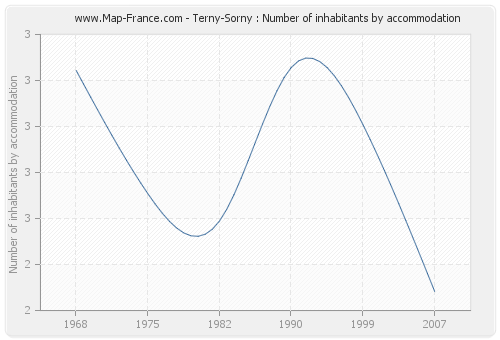 Terny-Sorny : Number of inhabitants by accommodation