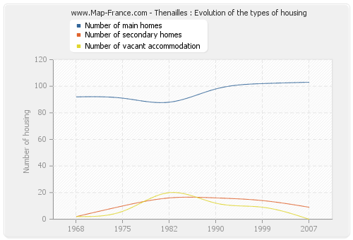 Thenailles : Evolution of the types of housing