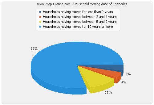 Household moving date of Thenailles