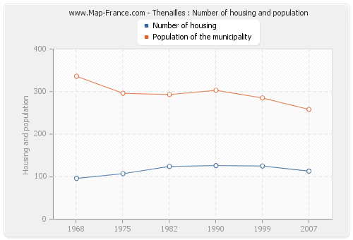 Thenailles : Number of housing and population