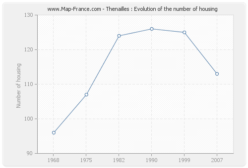 Thenailles : Evolution of the number of housing