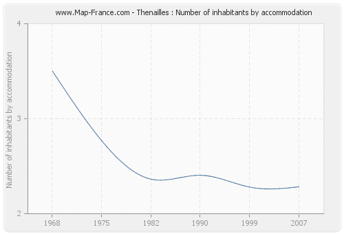 Thenailles : Number of inhabitants by accommodation
