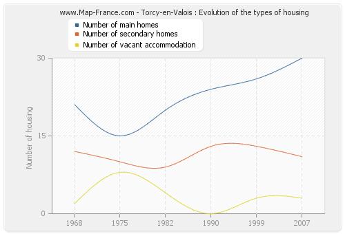 Torcy-en-Valois : Evolution of the types of housing